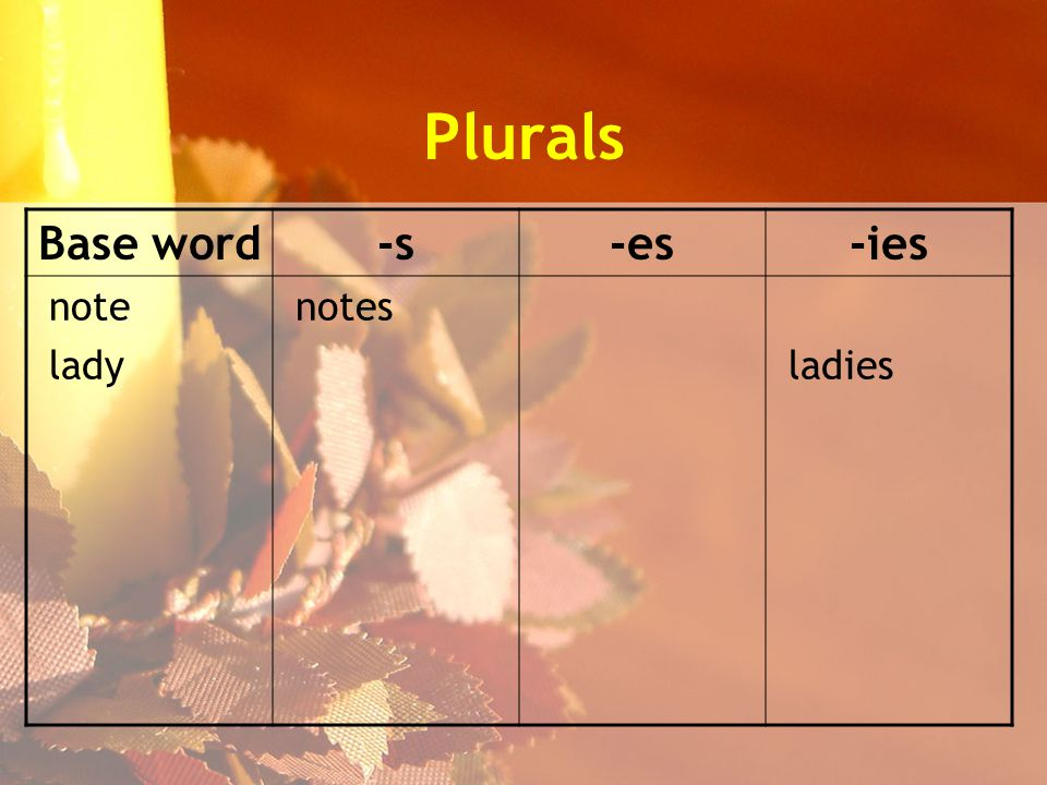 Plurals Base word-s-es-ies note lady notes ladies