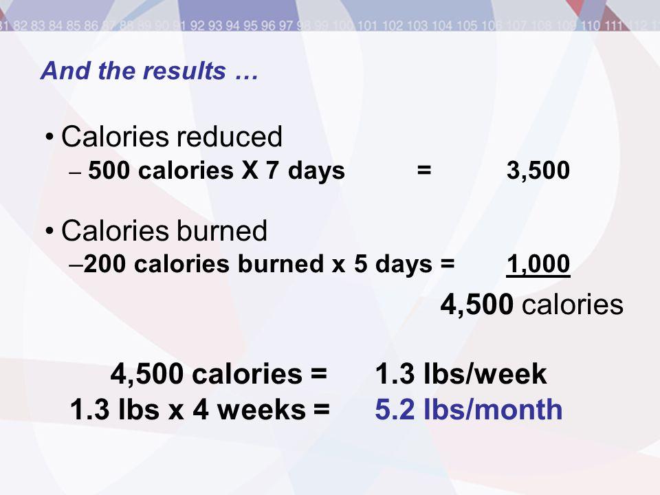 Calories reduced – 500 calories X 7 days = 3,500 Calories burned –200 calories burned x 5 days = 1,000 4,500 calories 4,500 calories = 1.3 lbs/week 1.