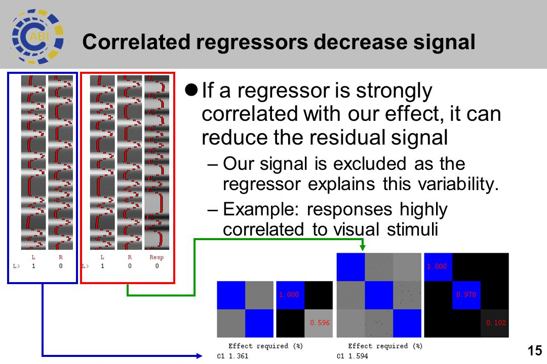 15 Correlated regressors decrease signal If a regressor is strongly correlated with our effect, it can reduce the residual signal –Our signal is excluded as the regressor explains this variability.
