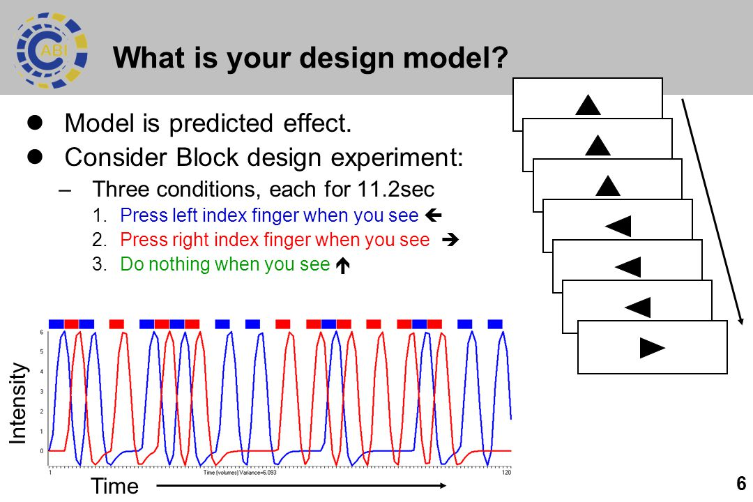 6 What is your design model. Model is predicted effect.