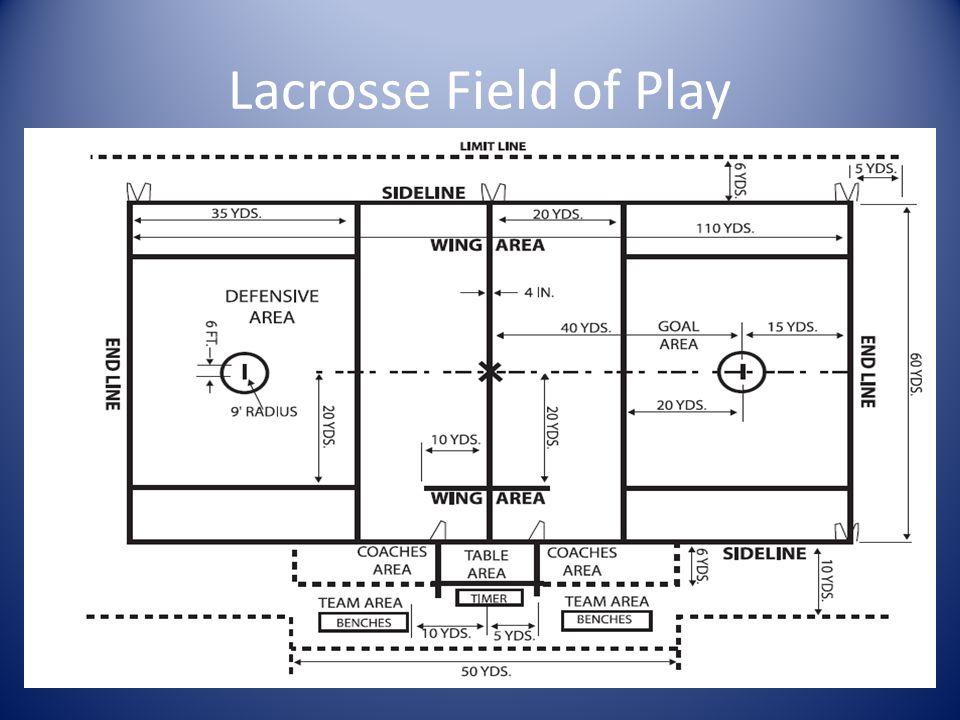 Lacrosse Field of Play