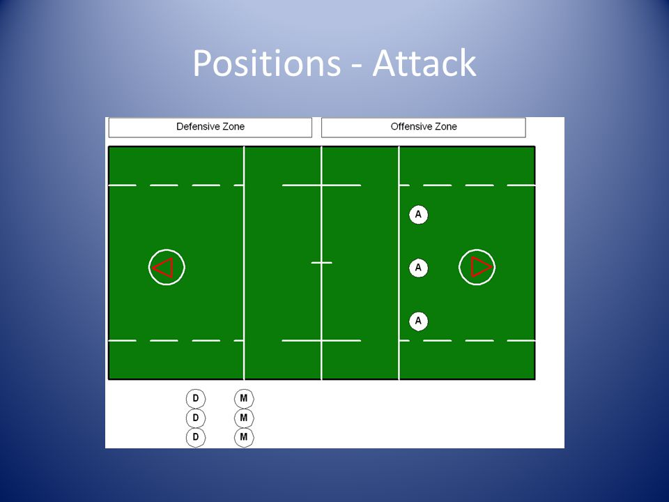 Positions - Attack