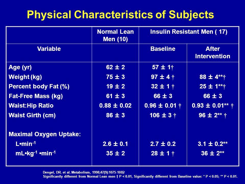 Physical Characteristics of Subjects Normal Lean Men (10) Insulin Resistant Men ( 17) VariableBaselineAfter Intervention Age (yr) Weight (kg) Percent body Fat (%) Fat-Free Mass (kg) Waist:Hip Ratio Waist Girth (cm) Maximal Oxygen Uptake: Lmin -1 mLkg -1 min -1 62 ± 2 75 ± 3 19 ± 2 61 ± 3 0.88 ± 0.02 86 ± 3 2.6 ± 0.1 35 ± 2 57 ± 1 † 97 ± 4 † 32 ± 1 † 66 ± 3 0.96 ± 0.01 † 106 ± 3 † 2.7 ± 0.2 28 ± 1 † 88 ± 4** † 25 ± 1** † 66 ± 3 0.93 ± 0.01** † 96 ± 2** † 3.1 ± 0.2** 36 ± 2** Dengel, DR.