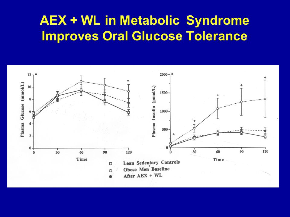 AEX + WL in Metabolic Syndrome Improves Oral Glucose Tolerance