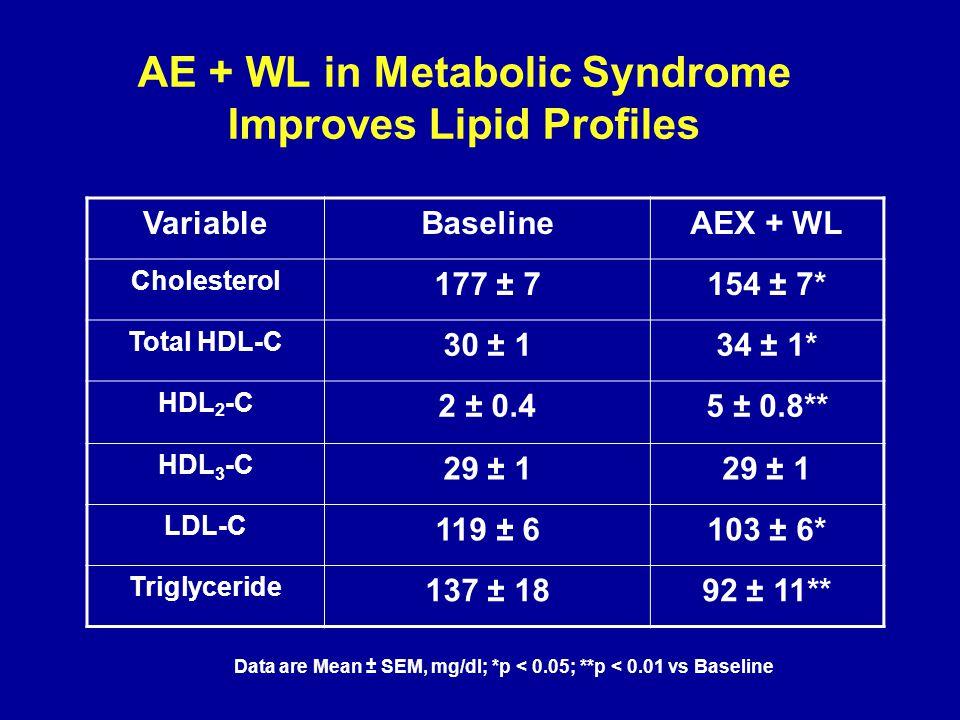 AE + WL in Metabolic Syndrome Improves Lipid Profiles VariableBaselineAEX + WL Cholesterol 177 ± 7154 ± 7* Total HDL-C 30 ± 134 ± 1* HDL 2 -C 2 ± 0.45 ± 0.8** HDL 3 -C 29 ± 1 LDL-C 119 ± 6103 ± 6* Triglyceride 137 ± 1892 ± 11** Data are Mean ± SEM, mg/dl; *p < 0.05; **p < 0.01 vs Baseline