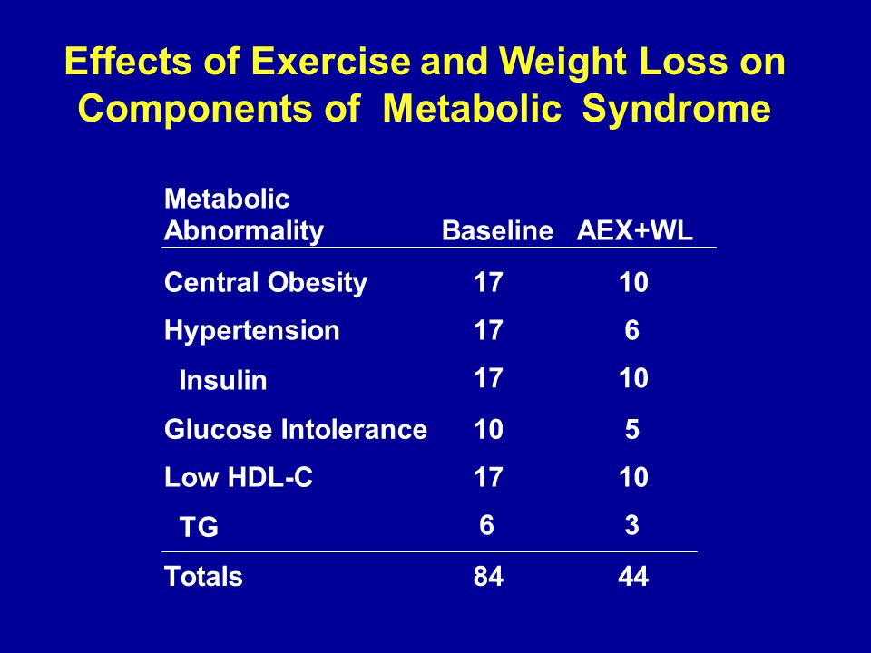 Effects of Exercise and Weight Loss on Components of Metabolic Syndrome Metabolic AbnormalityBaselineAEX+WL Central Obesity1710 Hypertension176  Insu