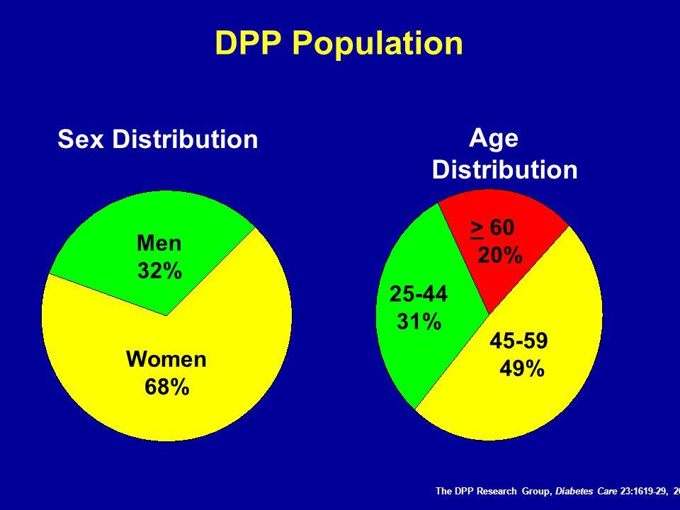 DPP Population Sex Distribution Age Distribution 25-44 31% > 60 20% 45-59 49% Men 32% Women 68% The DPP Research Group, Diabetes Care 23:1619-29, 2000