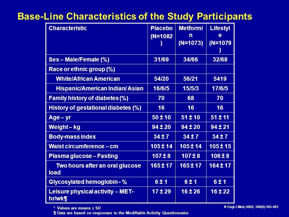 Base-Line Characteristics of the Study Participants CharacteristicPlacebo (N=1082 ) Metformi n (N=1073) Lifestyl e (N=1079 ) Sex – Male/Female (%)31/6