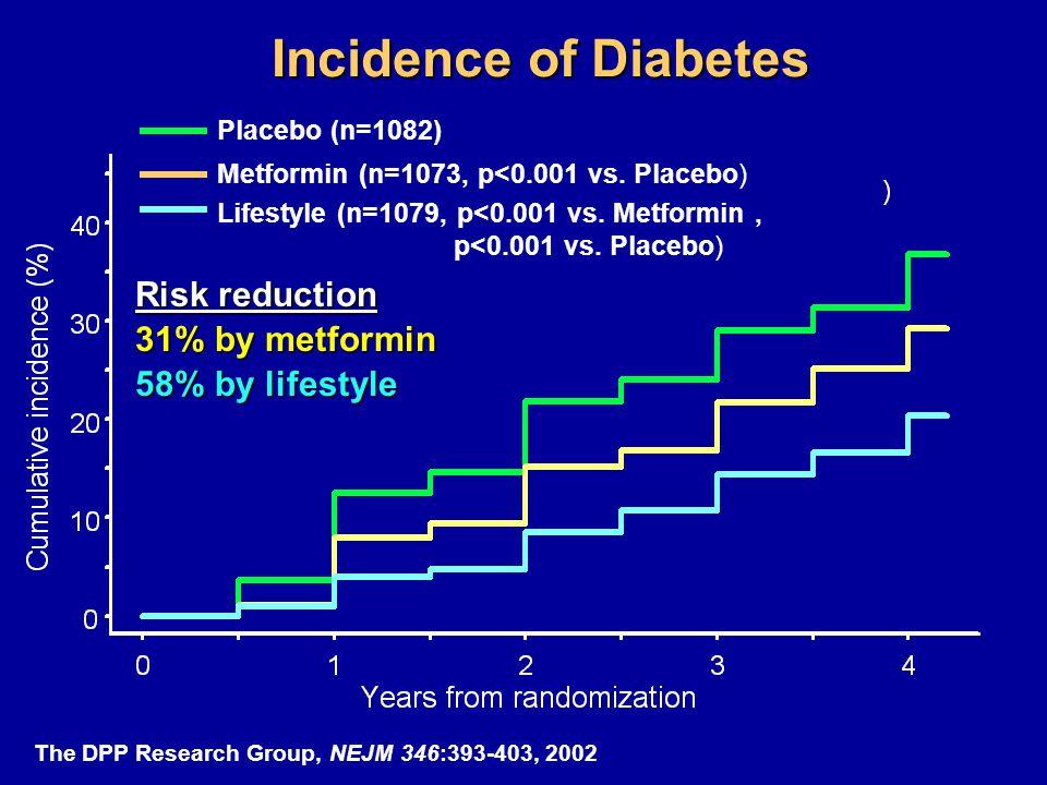 Placebo (n=1082) Metformin (n=1073, p<0.001 vs. Placebo) Lifestyle (n=1079, p<0.001 vs. Metformin, p<0.001 vs. Placebo) Incidence of Diabetes Risk red