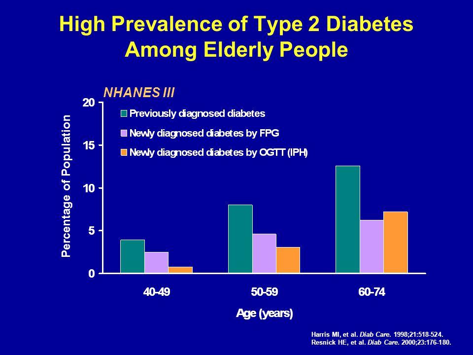 High Prevalence of Type 2 Diabetes Among Elderly People Harris MI, et al. Diab Care. 1998;21:518-524. Resnick HE, et al. Diab Care. 2000;23:176-180. P