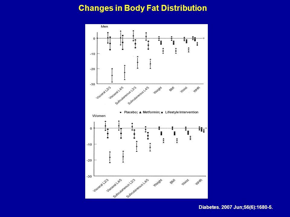 Changes in Body Fat Distribution ● Placebo; ▲ Metformin; ■ Lifestyle Intervention Diabetes. 2007 Jun;56(6):1680-5.