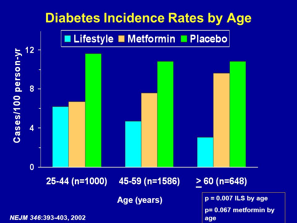 Diabetes Incidence Rates by Age Age (years) NEJM 346:393-403, 2002 p = 0.007 ILS by age p= 0.067 metformin by age