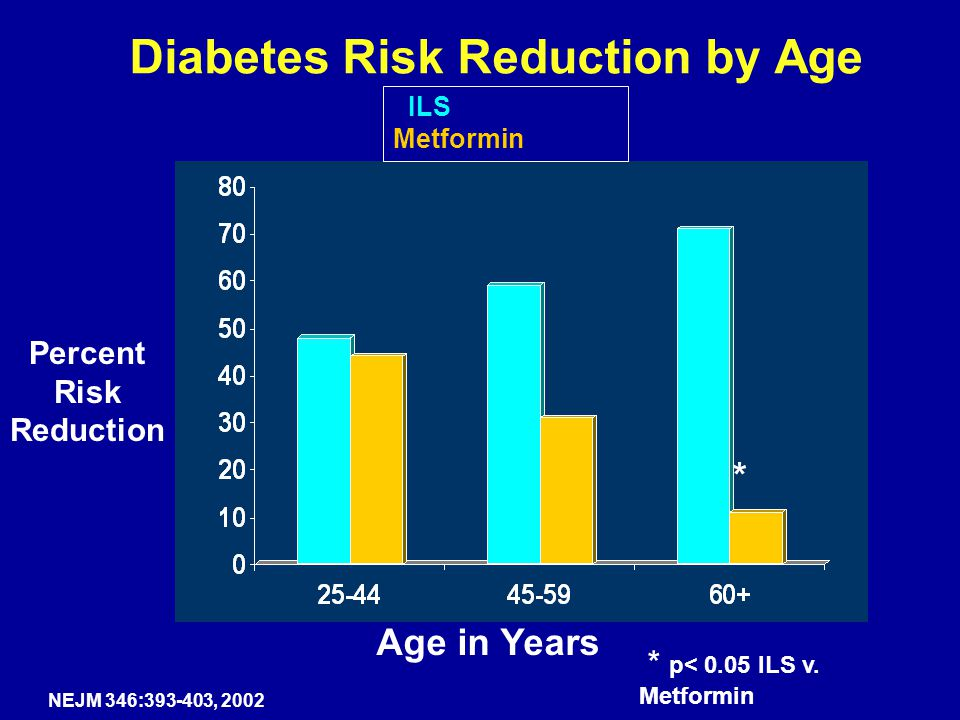 Diabetes Risk Reduction by Age * p< 0.05 ILS v. Metformin Age in Years ILS Metformin NEJM 346:393-403, 2002 Percent Risk Reduction *