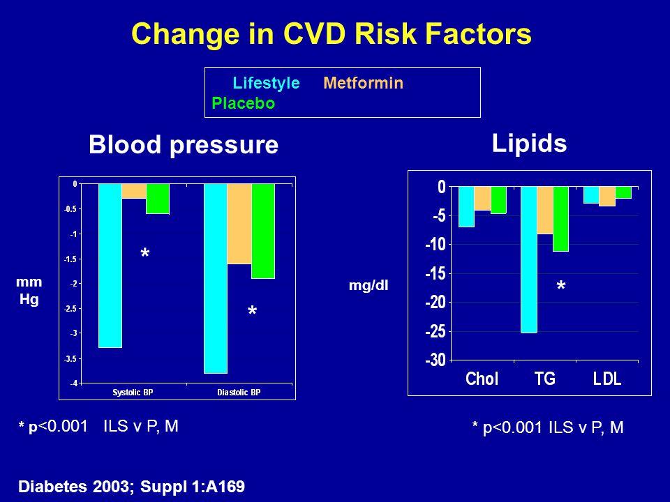 Change in CVD Risk Factors * p <0.001 ILS v P, M Diabetes 2003; Suppl 1:A169 Lifestyle Metformin Placebo Blood pressure mm Hg mg/dl Lipids * * * p<0.0