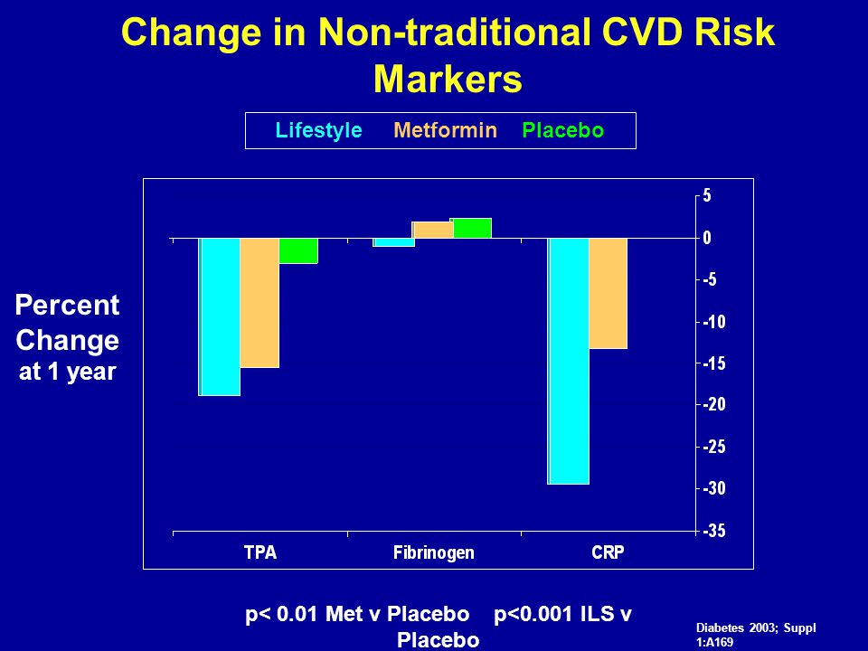 Change in Non-traditional CVD Risk Markers Percent Change at 1 year p< 0.01 Met v Placebo p<0.001 ILS v Placebo Lifestyle Metformin Placebo Diabetes 2003; Suppl 1:A169
