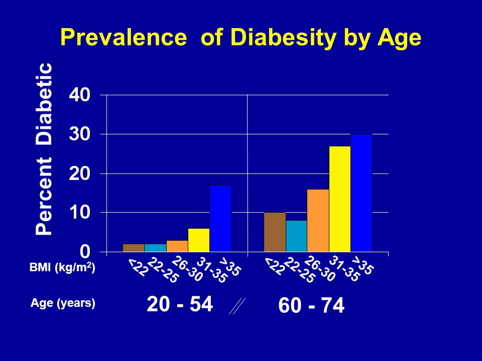 BMI (kg/m 2 ) <22 22-25 26-30 31-35 >35 <22 22-25 26-3031-35 >35 Percent Diabetic Age (years) 20 - 54 60 - 74 Prevalence of Diabesity by Age