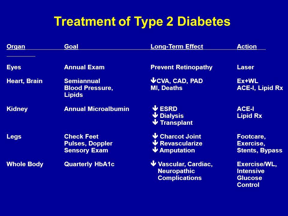 Treatment of Type 2 Diabetes OrganGoalLong-Term EffectAction EyesAnnual ExamPrevent RetinopathyLaser Heart, BrainSemiannual  CVA, CAD, PADEx+WL Blood