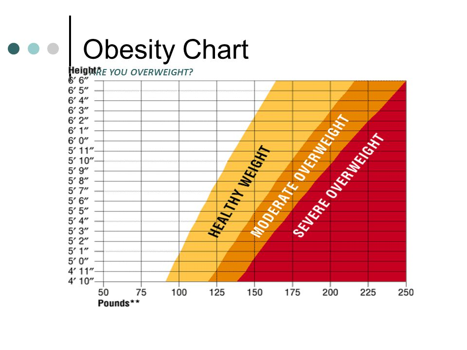 Obesity Chart ARE YOU OVERWEIGHT?