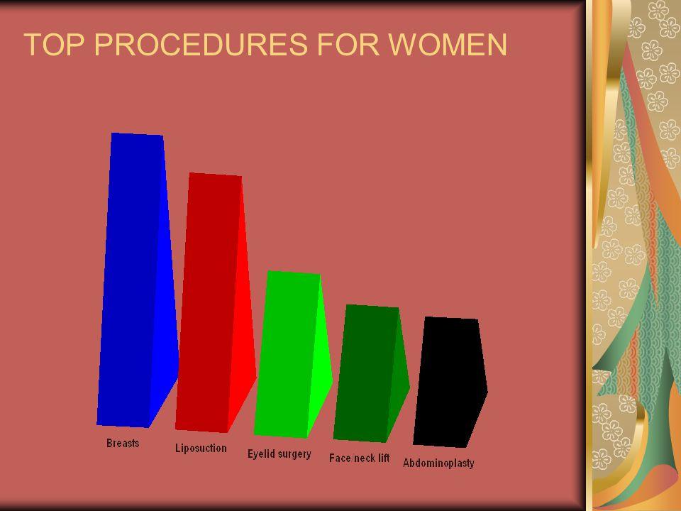 TOP PROCEDURES FOR WOMEN