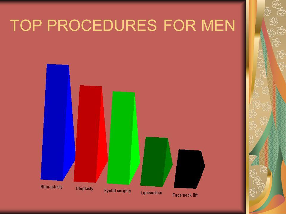 TOP PROCEDURES FOR MEN