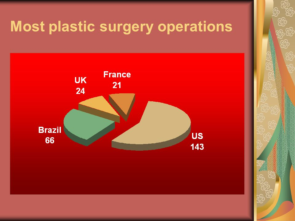 Most plastic surgery operations