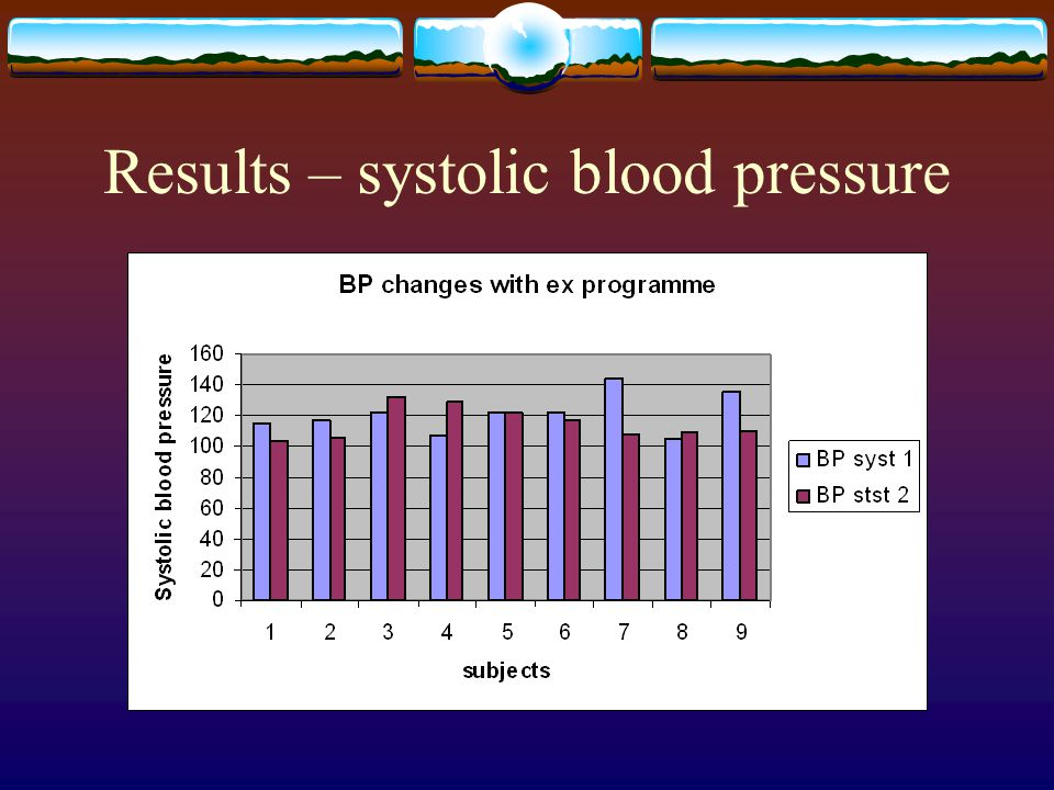 Results – systolic blood pressure