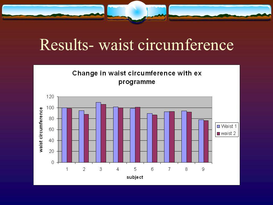 Results- waist circumference