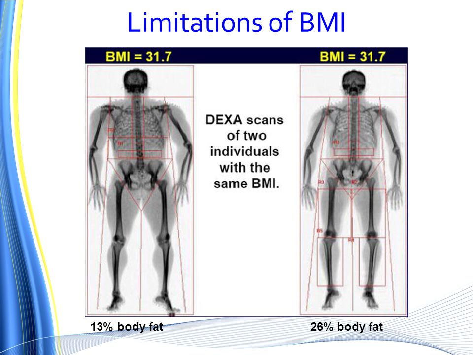 13% body fat 26% body fat Limitations of BMI