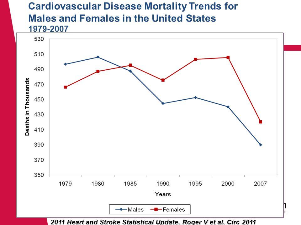 2011 Heart and Stroke Statistical Update. Roger V et al.