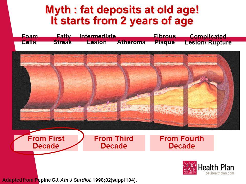 Myth : fat deposits at old age.