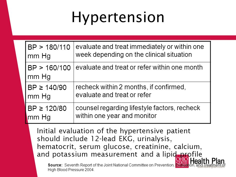 Hypertension BP > 180/110 mm Hg evaluate and treat immediately or within one week depending on the clinical situation BP > 160/100 mm Hg evaluate and treat or refer within one month BP ≥ 140/90 mm Hg recheck within 2 months, if confirmed, evaluate and treat or refer BP ≥ 120/80 mm Hg counsel regarding lifestyle factors, recheck within one year and monitor Initial evaluation of the hypertensive patient should include 12-lead EKG, urinalysis, hematocrit, serum glucose, creatinine, calcium, and potassium measurement and a lipid profile Source: Seventh Report of the Joint National Committee on Prevention, Evaluation, and Treatment of High Blood Pressure 2004.
