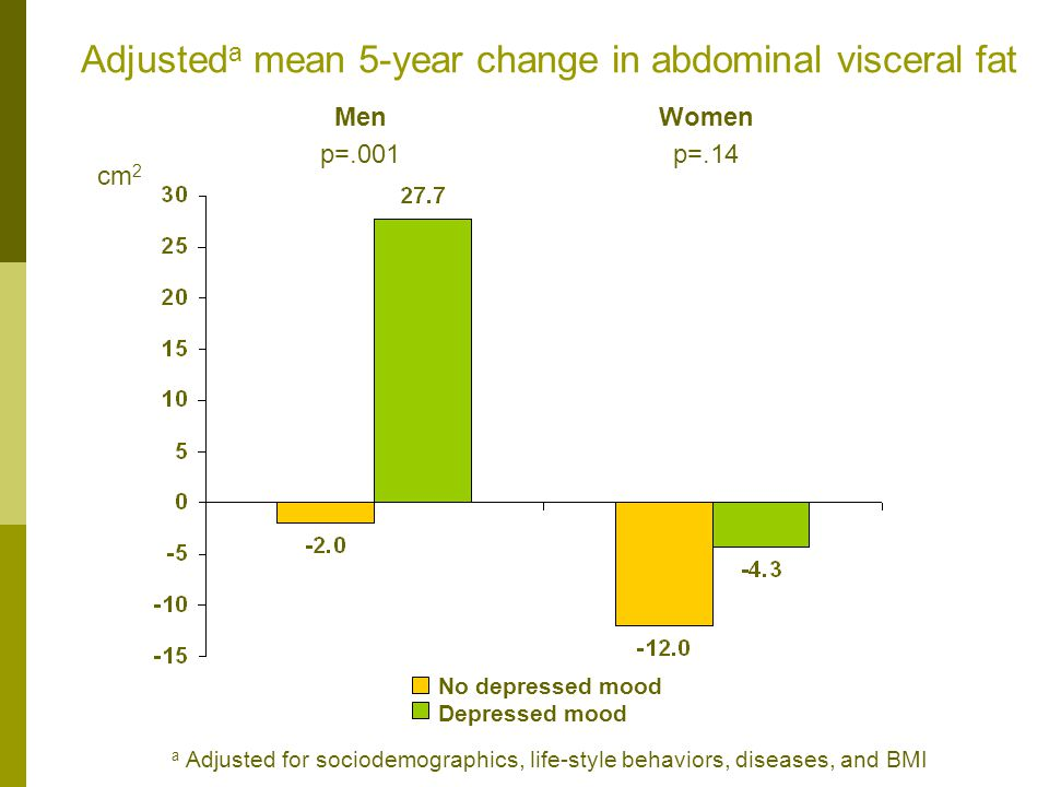Adjusted a mean 5-year change in abdominal visceral fat cm 2 a Adjusted for sociodemographics, life-style behaviors, diseases, and BMI No depressed mood Depressed mood Men p=.001 Women p=.14