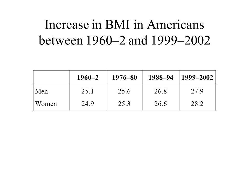 Increase in BMI in Americans between 1960–2 and 1999–2002 1960–21976–801988–941999–2002 Men Women 25.1 24.9 25.6 25.3 26.8 26.6 27.9 28.2