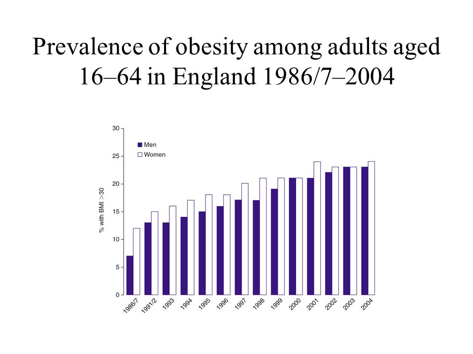 Prevalence of obesity among adults aged 16–64 in England 1986/7–2004