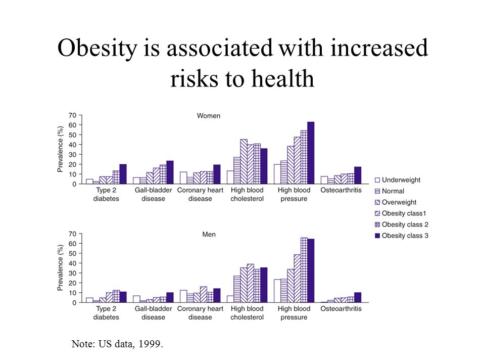 Obesity is associated with increased risks to health Note: US data, 1999.