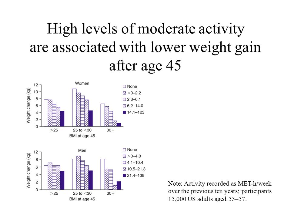 High levels of moderate activity are associated with lower weight gain after age 45 Note: Activity recorded as MET-h/week over the previous ten years; participants 15,000 US adults aged 53–57.