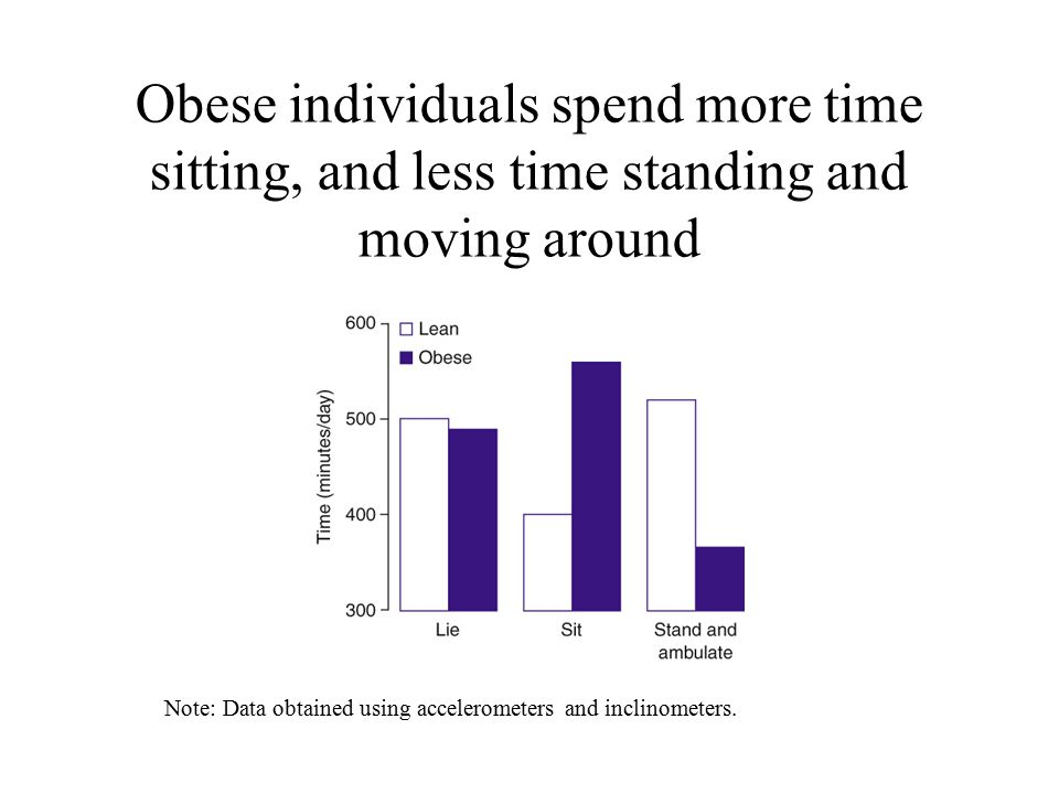 Obese individuals spend more time sitting, and less time standing and moving around Note: Data obtained using accelerometers and inclinometers.