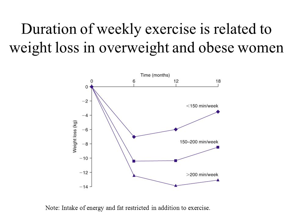 Duration of weekly exercise is related to weight loss in overweight and obese women Note: Intake of energy and fat restricted in addition to exercise.
