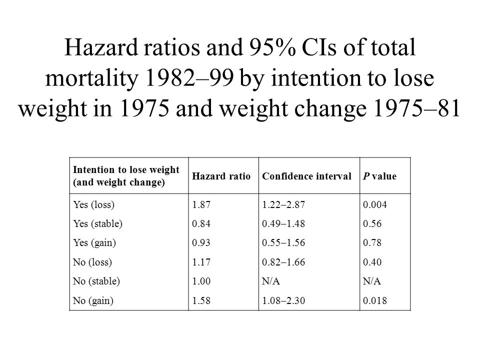 Hazard ratios and 95% CIs of total mortality 1982–99 by intention to lose weight in 1975 and weight change 1975–81 Intention to lose weight (and weigh
