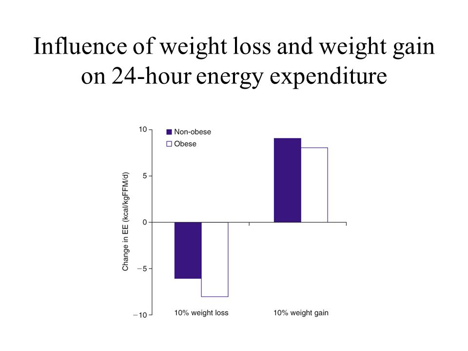 Influence of weight loss and weight gain on 24-hour energy expenditure