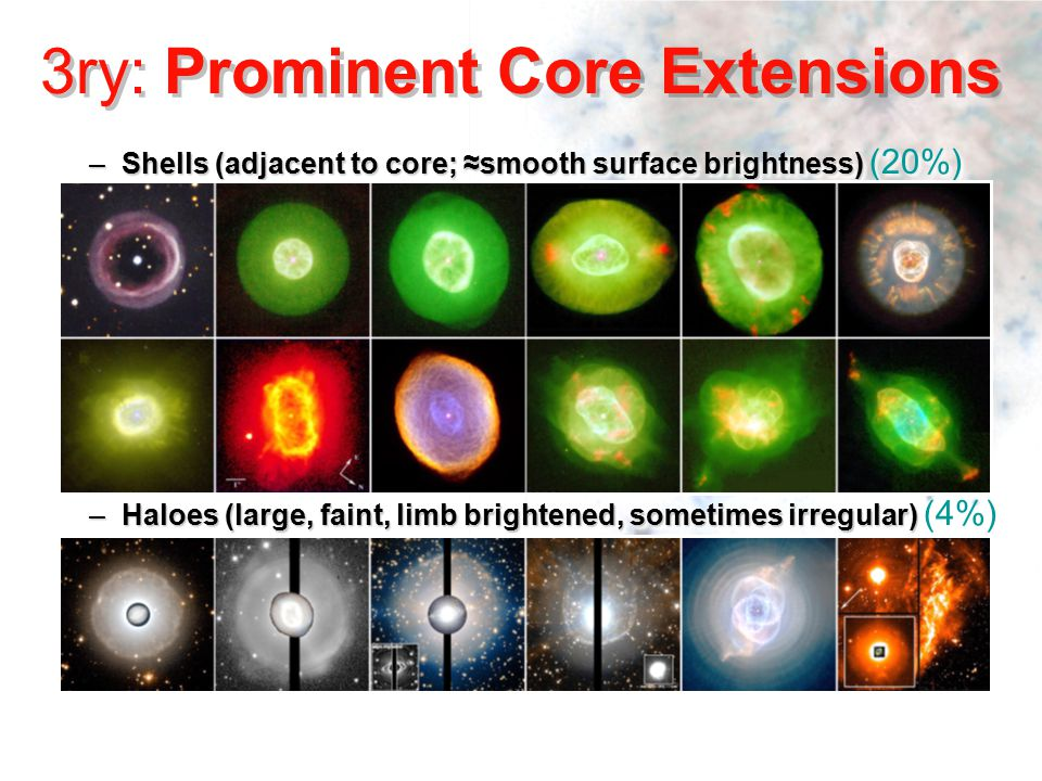 –Shells (adjacent to core; ≈smooth surface brightness) –Shells (adjacent to core; ≈smooth surface brightness) (20%) –Haloes (large, faint, limb brightened, sometimes irregular) –Haloes (large, faint, limb brightened, sometimes irregular) (4%) –Shells (adjacent to core; ≈smooth surface brightness) –Shells (adjacent to core; ≈smooth surface brightness) (20%) –Haloes (large, faint, limb brightened, sometimes irregular) –Haloes (large, faint, limb brightened, sometimes irregular) (4%) 3ry: Prominent Core Extensions