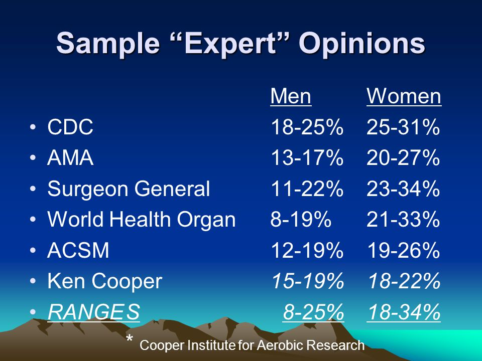 Sample Expert Opinions MenWomen CDC18-25%25-31% AMA13-17%20-27% Surgeon General11-22%23-34% World Health Organ8-19%21-33% ACSM12-19%19-26% Ken Cooper15-19%18-22% RANGES 8-25%18-34% * Cooper Institute for Aerobic Research