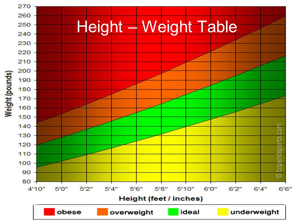 Height – Weight Table