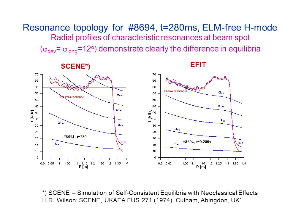 Resonance topology for #8694, t=280ms, ELM-free H-mode Radial profiles of characteristic resonances at beam spot (  dev =  long =12 o ) demonstrate clearly the difference in equilibria SCENE*) EFIT *) SCENE – Simulation of Self-Consistent Equilibria with Neoclassical Effects H.R.