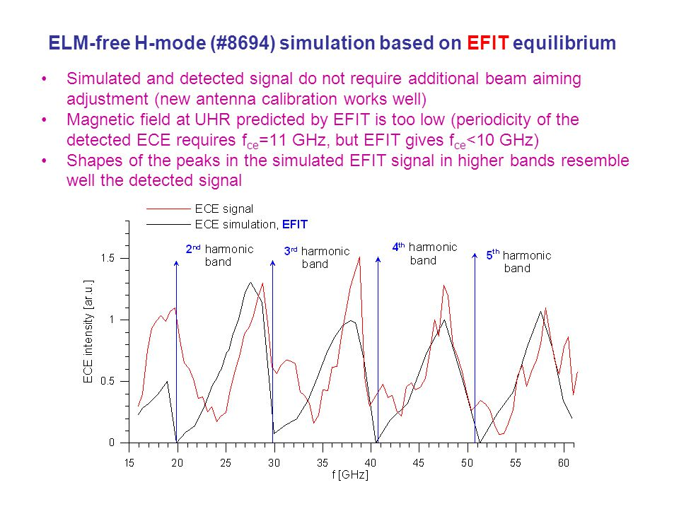 ELM-free H-mode (#8694) simulation based on EFIT equilibrium Simulated and detected signal do not require additional beam aiming adjustment (new antenna calibration works well) Magnetic field at UHR predicted by EFIT is too low (periodicity of the detected ECE requires f ce =11 GHz, but EFIT gives f ce <10 GHz) Shapes of the peaks in the simulated EFIT signal in higher bands resemble well the detected signal