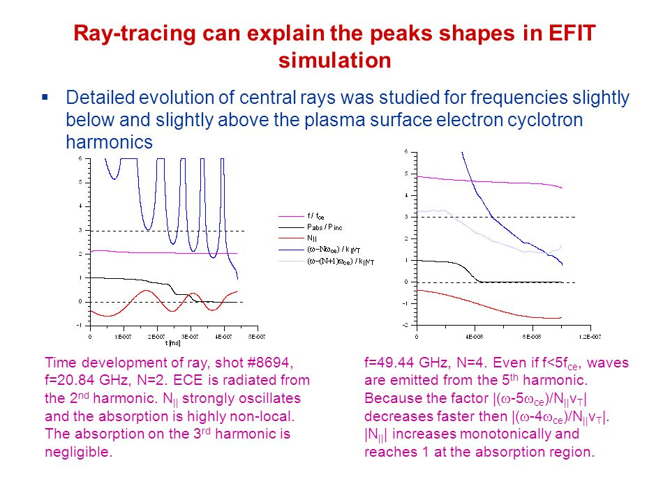 Ray-tracing can explain the peaks shapes in EFIT simulation  Detailed evolution of central rays was studied for frequencies slightly below and slightly above the plasma surface electron cyclotron harmonics Time development of ray, shot #8694, f=20.84 GHz, N=2.