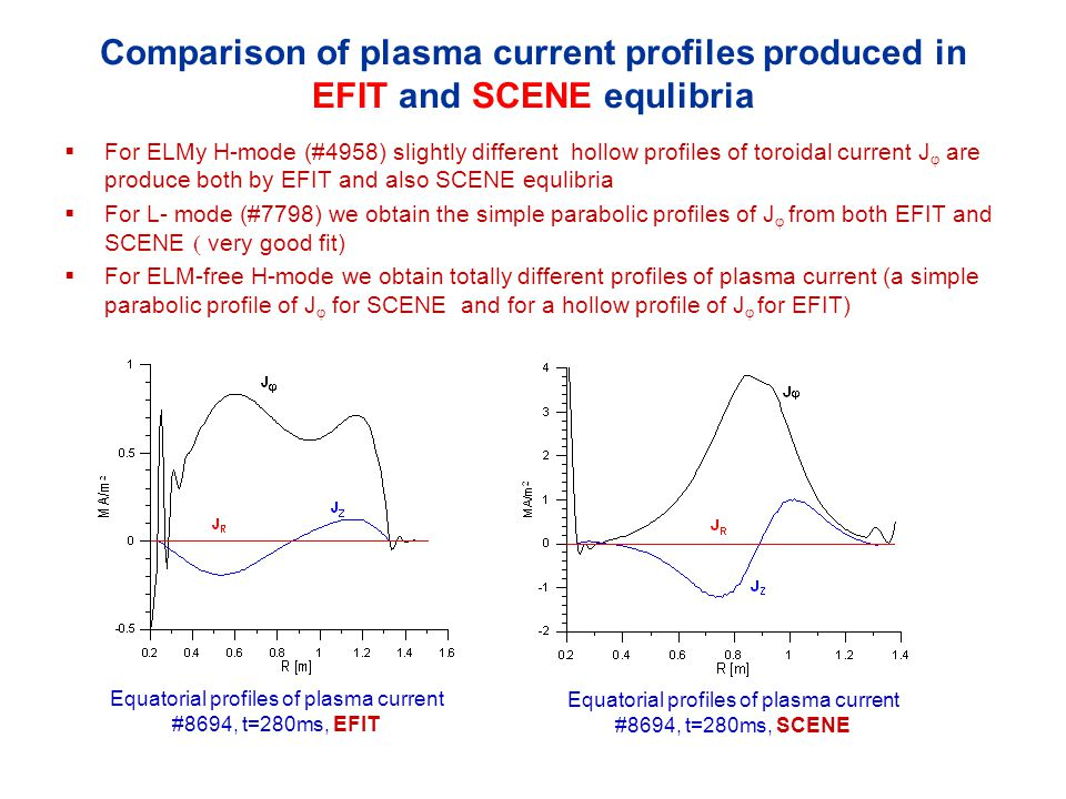 Comparison of plasma current profiles produced in EFIT and SCENE equlibria  For ELMy H-mode (#4958) slightly different hollow profiles of toroidal current J  are produce both by EFIT and also SCENE equlibria  For L- mode (#7798) we obtain the simple parabolic profiles of J  from both EFIT and SCENE   very good fit)  For ELM-free H-mode we obtain totally different profiles of plasma current (a simple parabolic profile of J  for SCENE and for a hollow profile of J  for EFIT) Equatorial profiles of plasma current #8694, t=280ms, EFIT Equatorial profiles of plasma current #8694, t=280ms, SCENE