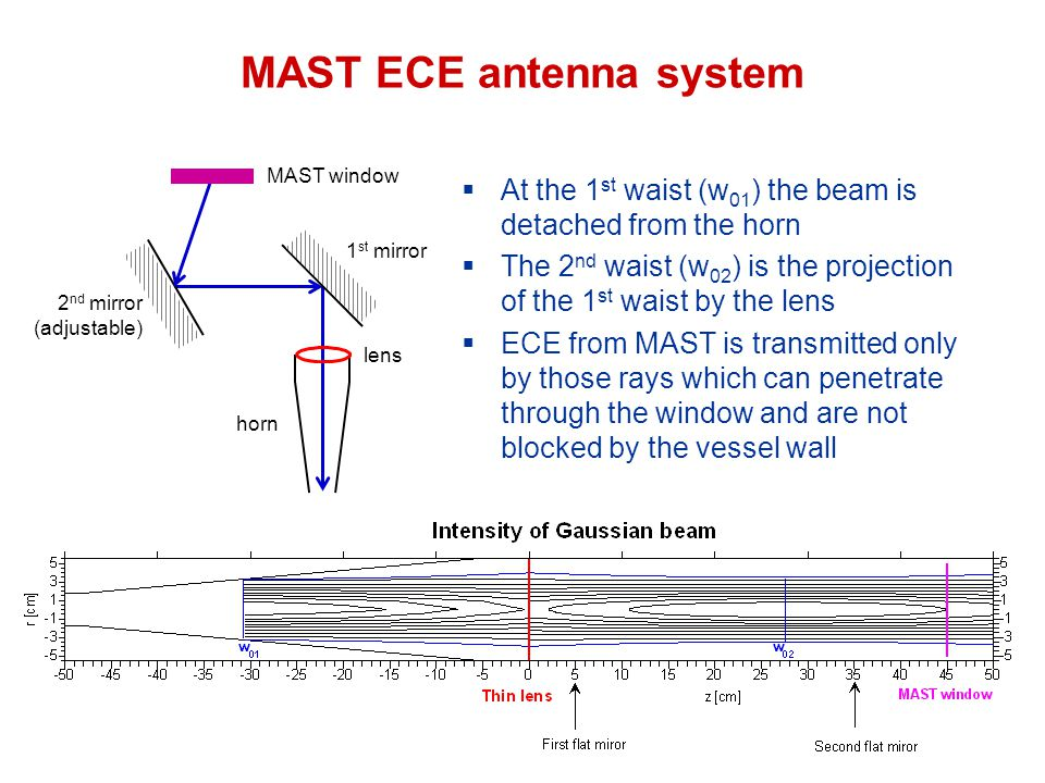 MAST ECE antenna system 1 st mirror 2 nd mirror (adjustable) lens horn MAST window  At the 1 st waist (w 01 ) the beam is detached from the horn  The 2 nd waist (w 02 ) is the projection of the 1 st waist by the lens  ECE from MAST is transmitted only by those rays which can penetrate through the window and are not blocked by the vessel wall