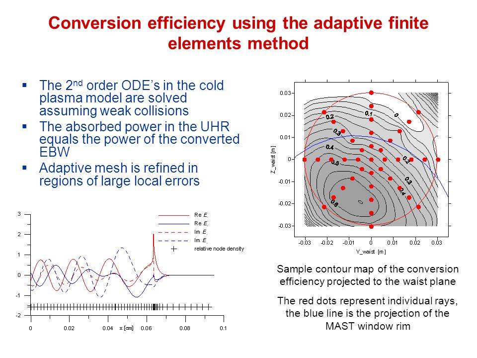 Conversion efficiency using the adaptive finite elements method  The 2 nd order ODE's in the cold plasma model are solved assuming weak collisions  The absorbed power in the UHR equals the power of the converted EBW  Adaptive mesh is refined in regions of large local errors Sample contour map of the conversion efficiency projected to the waist plane The red dots represent individual rays, the blue line is the projection of the MAST window rim