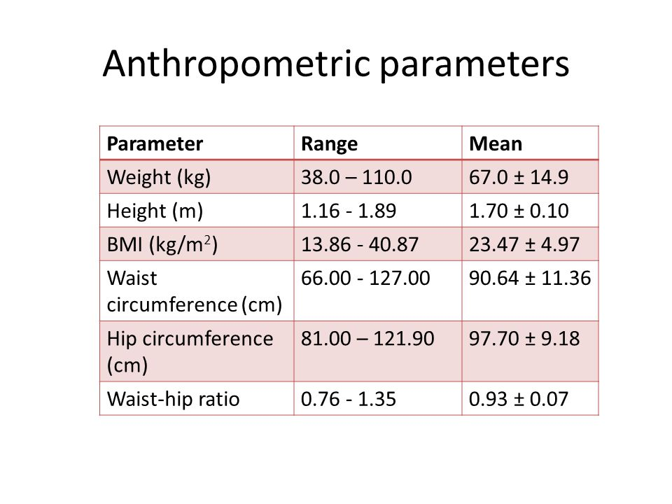 Anthropometric parameters ParameterRangeMean Weight (kg)38.0 – 110.067.0 ± 14.9 Height (m)1.16 - 1.891.70 ± 0.10 BMI (kg/m 2 )13.86 - 40.8723.47 ± 4.9